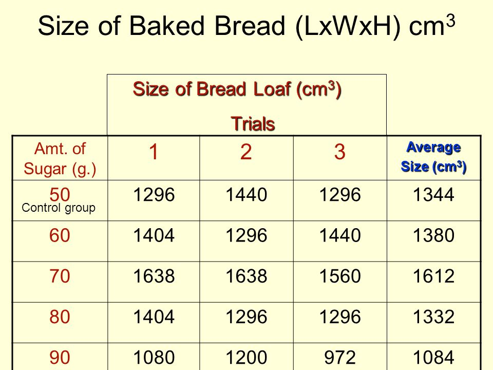 Size of Baked Bread (LxWxH) cm 3 Amt. of Sugar (g.) 123Average Size (cm 3 ) 501296144012961344 601404129614401380 701638 15601612 8014041296 1332 9010