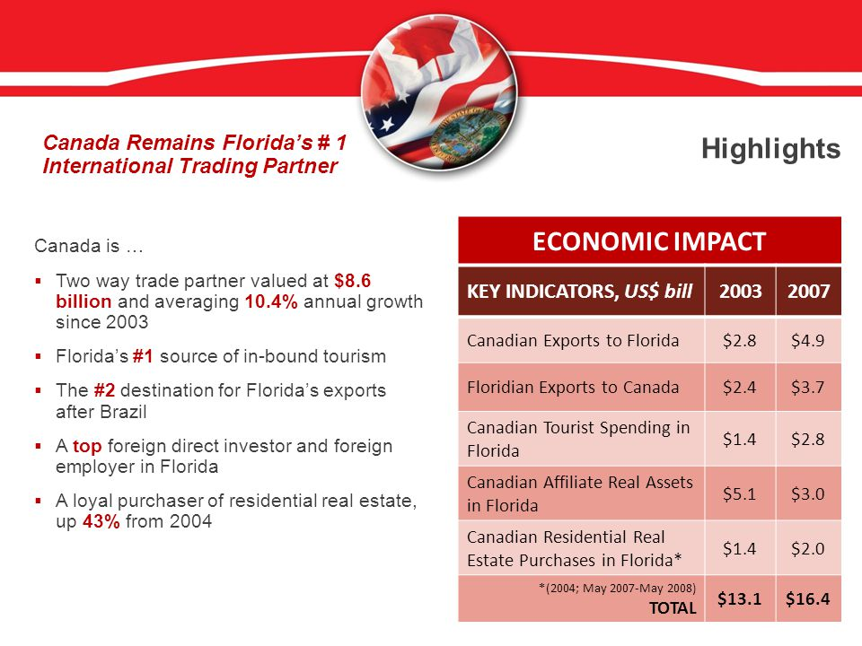 Canada is …  Two way trade partner valued at $8.6 billion and averaging 10.4% annual growth since 2003  Florida's #1 source of in-bound tourism  The #2 destination for Florida's exports after Brazil  A top foreign direct investor and foreign employer in Florida  A loyal purchaser of residential real estate, up 43% from 2004 Highlights ECONOMIC IMPACT KEY INDICATORS, US$ bill20032007 Canadian Exports to Florida$2.8$4.9 Floridian Exports to Canada$2.4$3.7 Canadian Tourist Spending in Florida $1.4$2.8 Canadian Affiliate Real Assets in Florida $5.1$3.0 Canadian Residential Real Estate Purchases in Florida* $1.4$2.0 *(2004; May 2007-May 2008) TOTAL $13.1$16.4 Canada Remains Florida's # 1 International Trading Partner