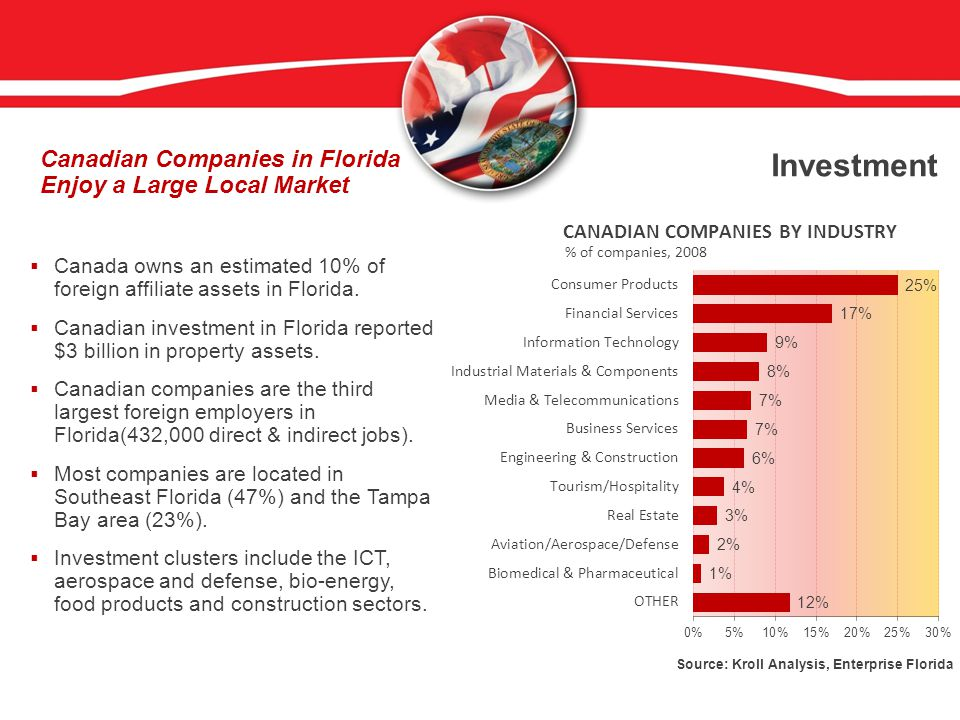 Investment  Canada owns an estimated 10% of foreign affiliate assets in Florida.