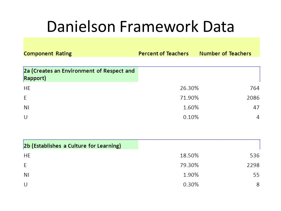 Danielson Framework Data Component RatingPercent of TeachersNumber of Teachers 2a (Creates an Environment of Respect and Rapport) HE26.30%764 E71.90%2086 NI1.60%47 U0.10%4 2b (Establishes a Culture for Learning) HE18.50%536 E79.30%2298 NI1.90%55 U0.30%8