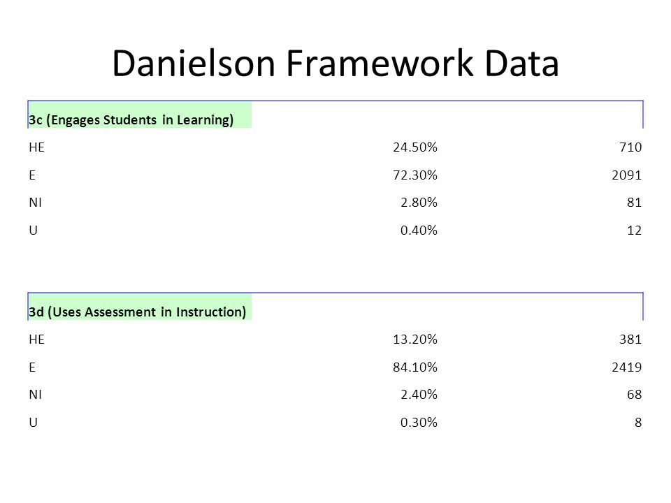 Danielson Framework Data 3c (Engages Students in Learning) HE24.50%710 E72.30%2091 NI2.80%81 U0.40%12 3d (Uses Assessment in Instruction) HE13.20%381 E84.10%2419 NI2.40%68 U0.30%8