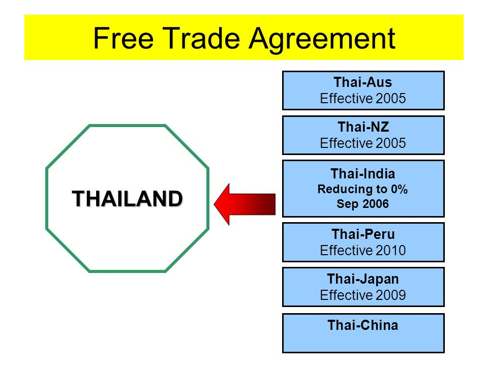 Free Trade Agreement THAILAND Thai-Aus Effective 2005 Thai-China Thai-NZ Effective 2005 Thai-India Reducing to 0% Sep 2006 Thai-Peru Effective 2010 Thai-Japan Effective 2009