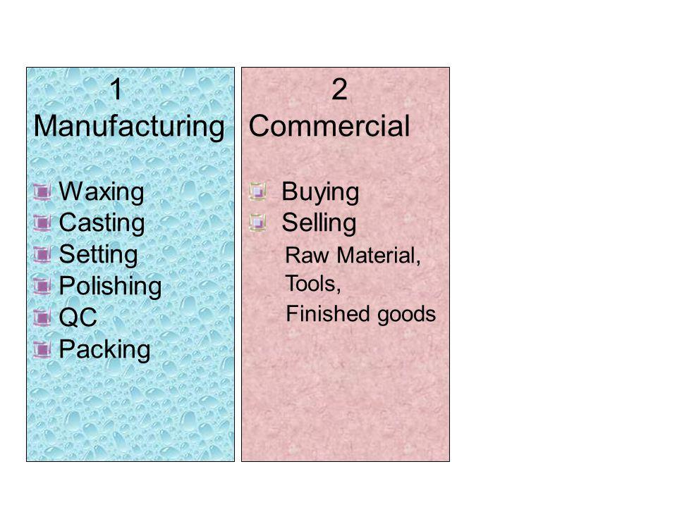 FTA Rules of Origins (RoO) Wholly Obtained Substantial Transformation Local Content THAI - INDIA ITFTA CTSH 20 % THAI - AUSTRALI A TAFTA CTH 40 – 45 % THAI - NEW ZEALAND TNZCEP CTH 40 – 45 % THAI - CHINA THAI - JAPAN JTEPA CTC+LC 40 % Local Value Added Content
