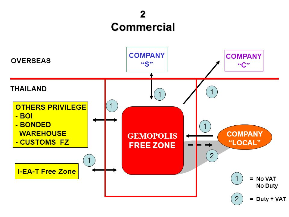 2Commercial OVERSEAS THAILAND COMPANY S GEMOPOLIS FREE ZONE COMPANY C 1 OTHERS PRIVILEGE - BOI - BONDED WAREHOUSE - CUSTOMS FZ I-EA-T Free Zone 1 1 1 2 1 2 = No VAT No Duty = Duty + VAT COMPANY LOCAL 1