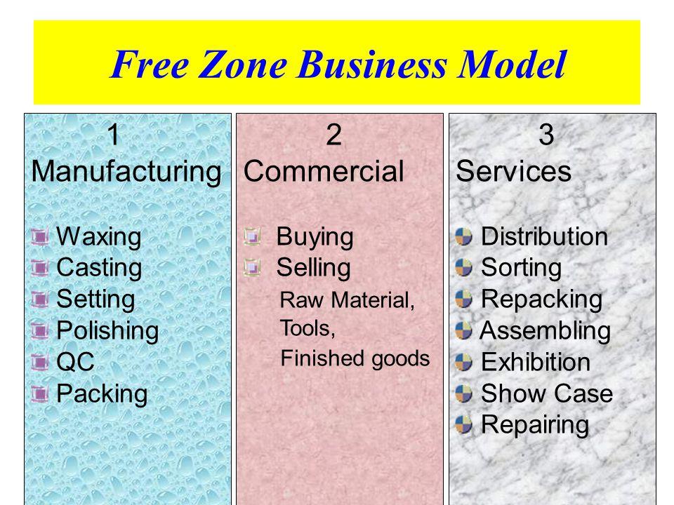 3 International Distribution OVERSEAS THAILAND COMPANY S GEMOPOLIS FREE ZONE COMPANY C 1 OTHERS PRIVILEGE - BOI - BONDED WAREHOUSE - CUSTOMS FZ I-EA-T Free Zone 1 1 1 1 = No VAT No Duty COMPANY LOCAL 1