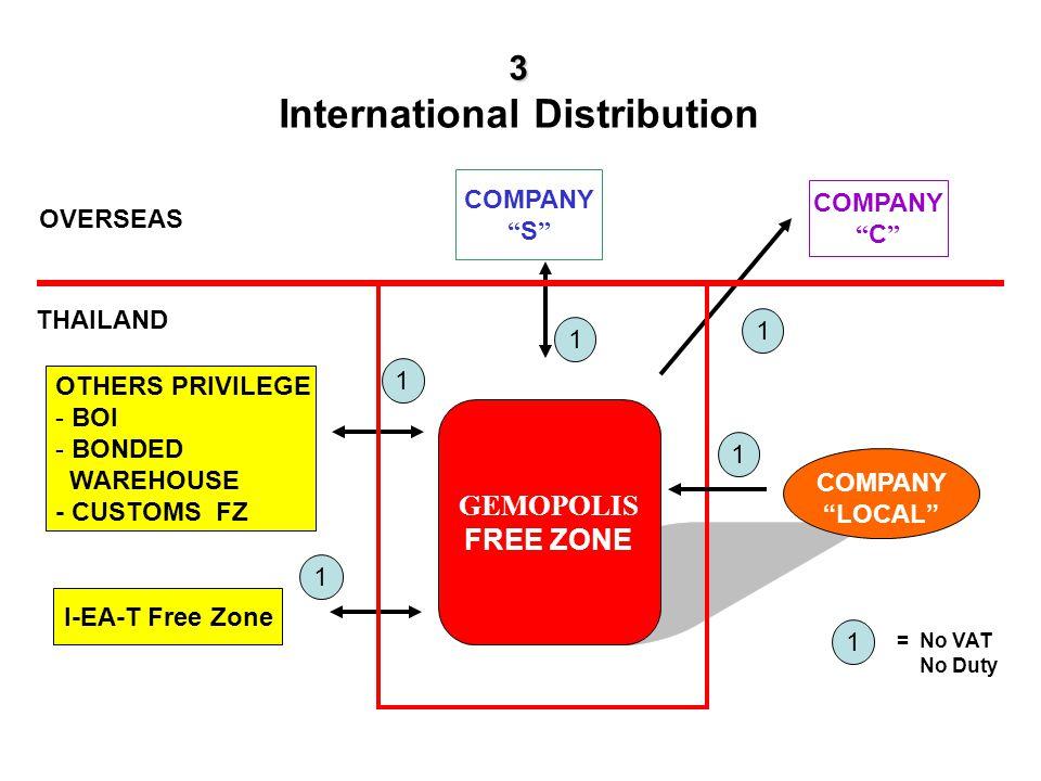 OVERSEAS THAILAND COMPANY S GEMOPOLIS FREE ZONE OTHERS PRIVILEGE - BOI - BONDED WAREHOUSE - CUSTOMS FZ I-EA-T Free Zone 1 1 1 2 1 2 = No VAT No Duty = Duty + VAT COMPANY LOCAL 3 Local Distribution