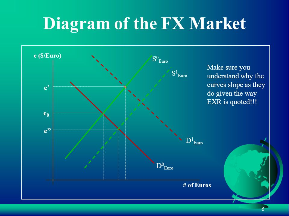 6 Diagram of the FX Market # of Euros e ($/Euro) D 0 Euro S 0 Euro e0e0 S 1 Euro e D 1 Euro e' Make sure you understand why the curves slope as they do given the way EXR is quoted!!!