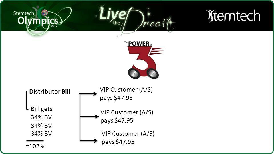 Distributor Bill Bill gets 34% BV =102% VIP Customer (A/S) pays $47.95