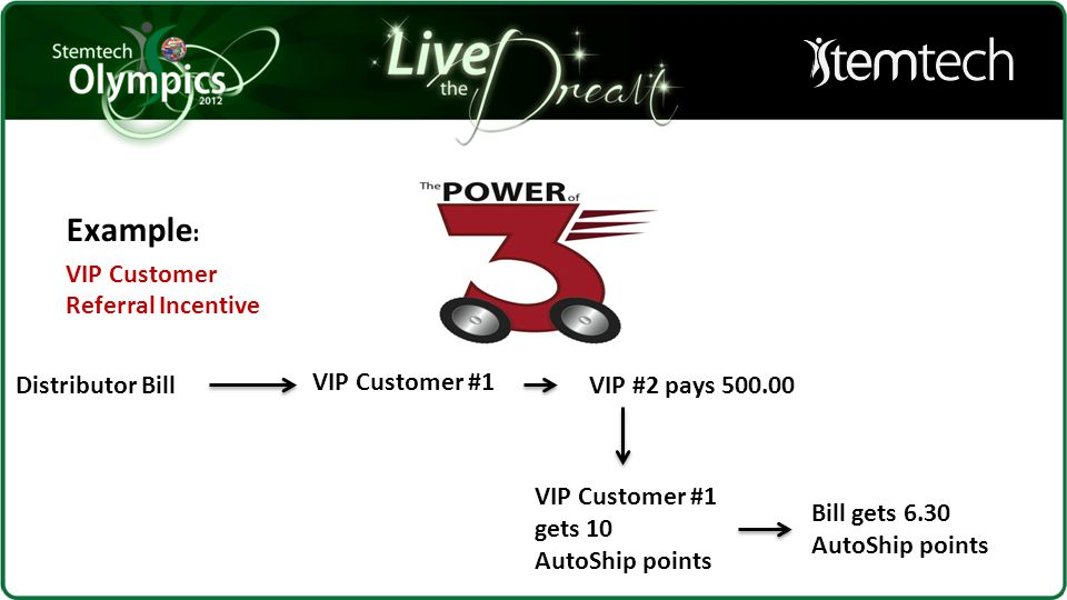 Example : VIP Customer Referral Incentive VIP Customer #1 VIP #2 pays 500.00Distributor Bill VIP Customer #1 gets 10 AutoShip points Bill gets 6.30 Au