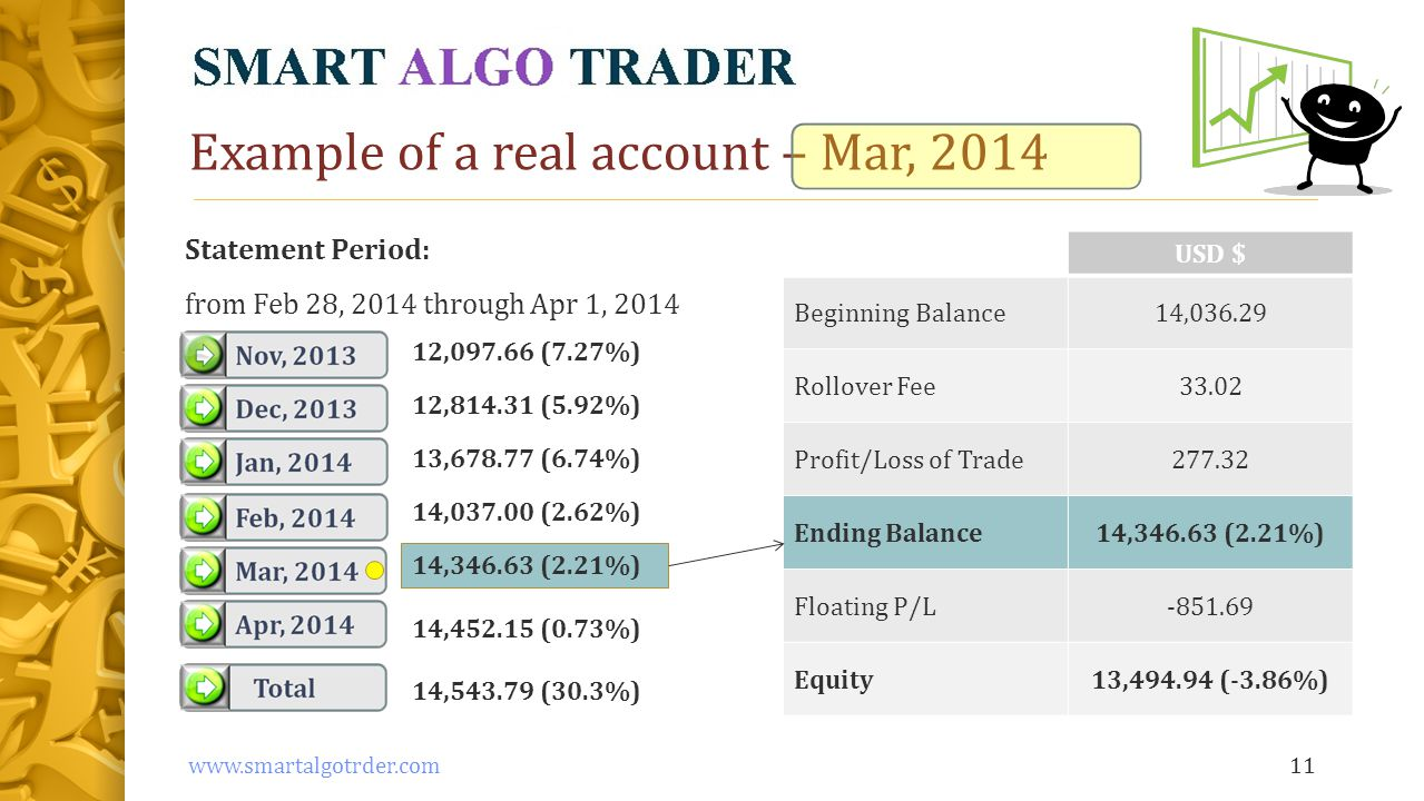 Example of a real account – Mar, 2014 USD $ Beginning Balance14,036.29 Rollover Fee33.02 Profit/Loss of Trade277.32 Ending Balance14,346.63 (2.21%) Floating P/L-851.69 Equity13,494.94 (-3.86%) 11www.smartalgotrder.com Statement Period: from Feb 28, 2014 through Apr 1, 2014 12,097.66 (7.27%) 12,814.31 (5.92%) 13,678.77 (6.74%) 14,037.00 (2.62%) 14,346.63 (2.21%) 14,452.15 (0.73%) 14,543.79 (30.3%)