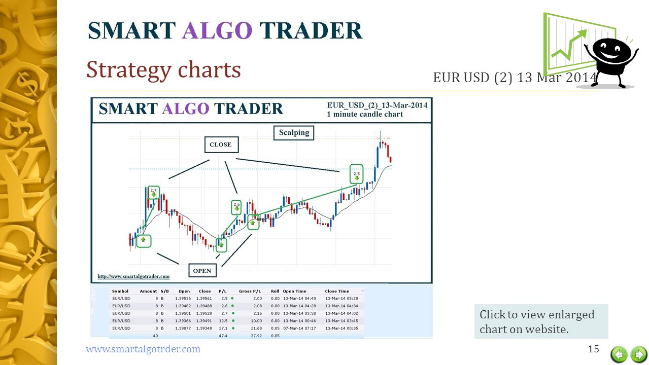 Strategy charts EUR USD (2) 13 Mar 2014 15www.smartalgotrder.com Click to view enlarged chart on website.