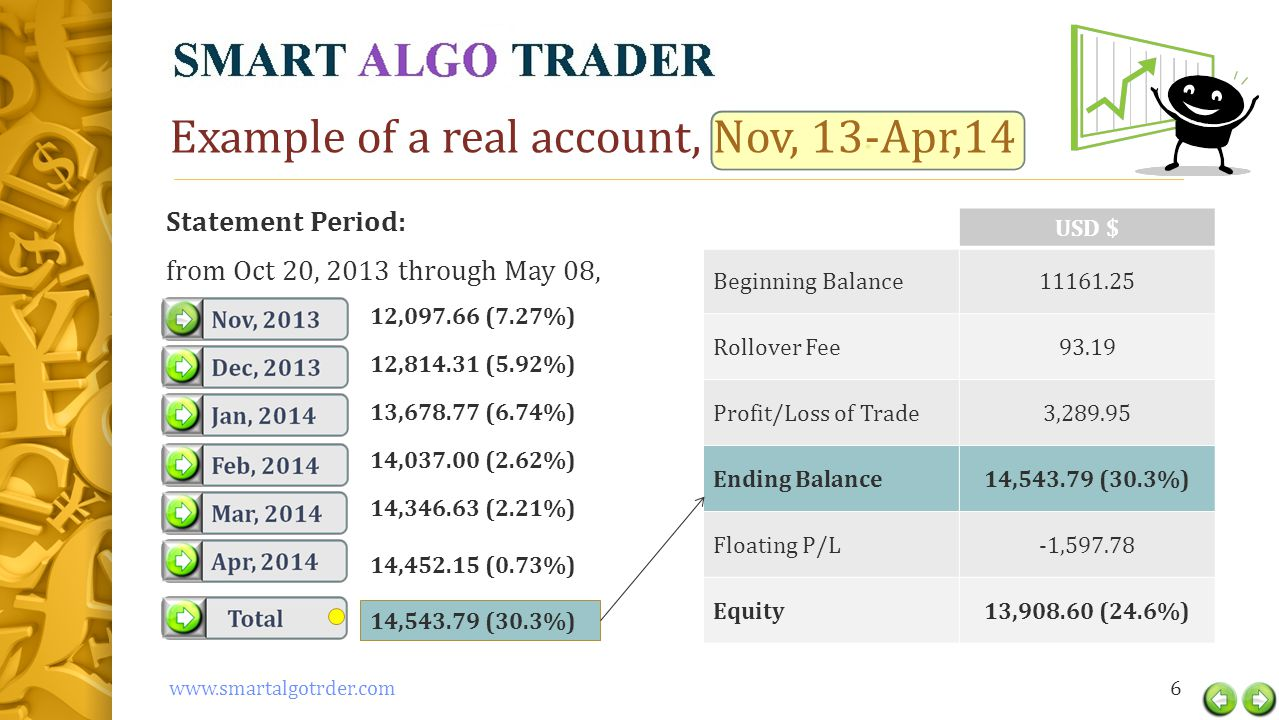 Example of a real account, Nov, 13-Apr,14 USD $ Beginning Balance11161.25 Rollover Fee93.19 Profit/Loss of Trade3,289.95 Ending Balance14,543.79 (30.3%) Floating P/L-1,597.78 Equity13,908.60 (24.6%) 6www.smartalgotrder.com Statement Period: from Oct 20, 2013 through May 08, 14,543.79 (30.3%) 12,097.66 (7.27%) 12,814.31 (5.92%) 13,678.77 (6.74%) 14,037.00 (2.62%) 14,346.63 (2.21%) 14,452.15 (0.73%)