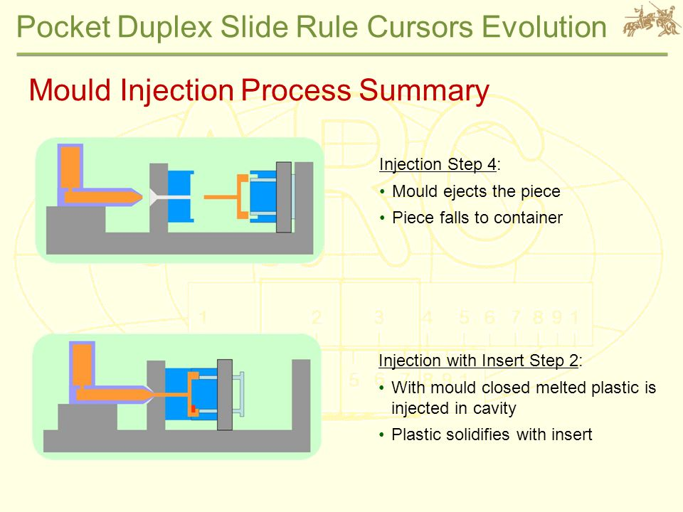 Pocket Duplex Slide Rule Cursors Evolution Injection with Insert Step 2: With mould closed melted plastic is injected in cavity Plastic solidifies with insert Injection Step 4: Mould ejects the piece Piece falls to container Mould Injection Process Summary