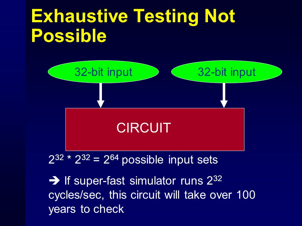 Exhaustive Testing Not Possible CIRCUIT 32-bit input 2 32 * 2 32 = 2 64 possible input sets  If super-fast simulator runs 2 32 cycles/sec, this circu