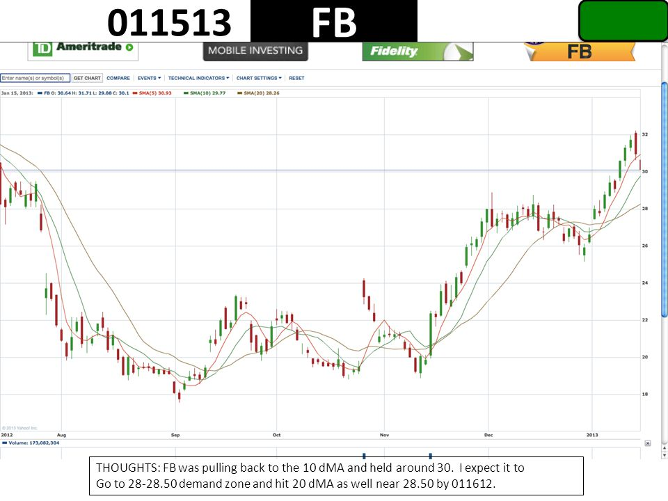 1 FB 011513 THOUGHTS: FB was pulling back to the 10 dMA and held around 30.