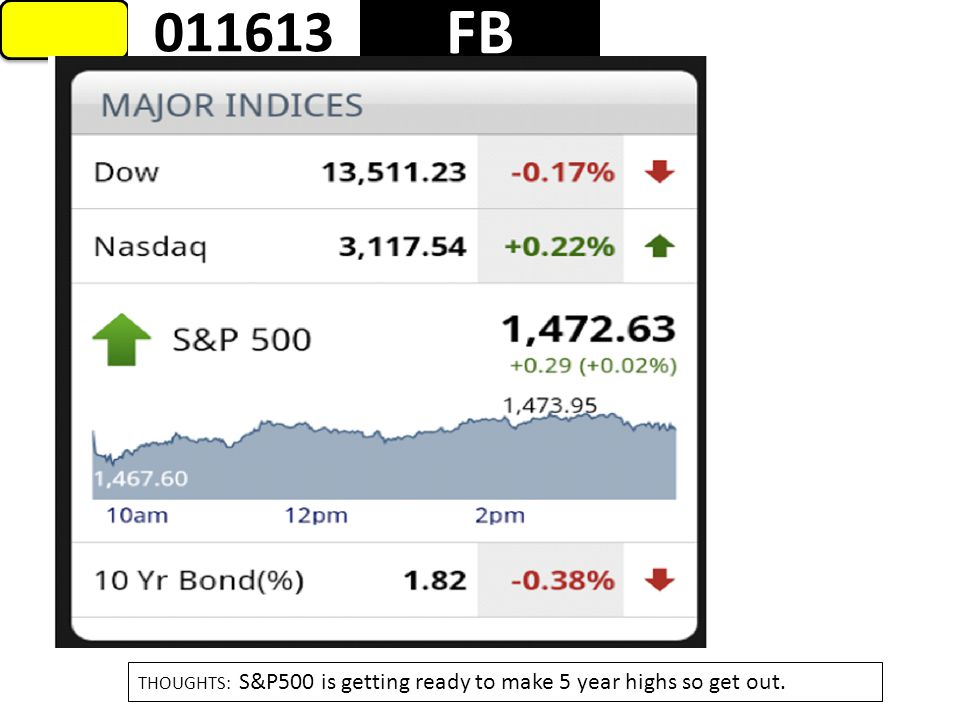 1 FB 011613 THOUGHTS: S&P500 is getting ready to make 5 year highs so get out.