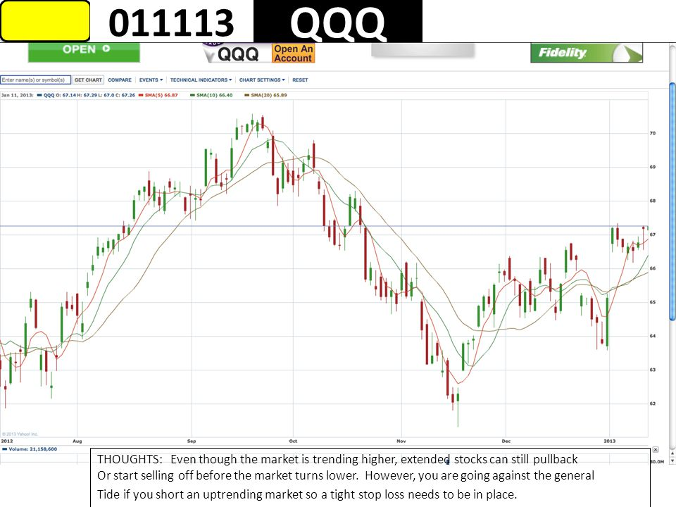 1 QQQ 011113 THOUGHTS: Even though the market is trending higher, extended stocks can still pullback Or start selling off before the market turns lower.