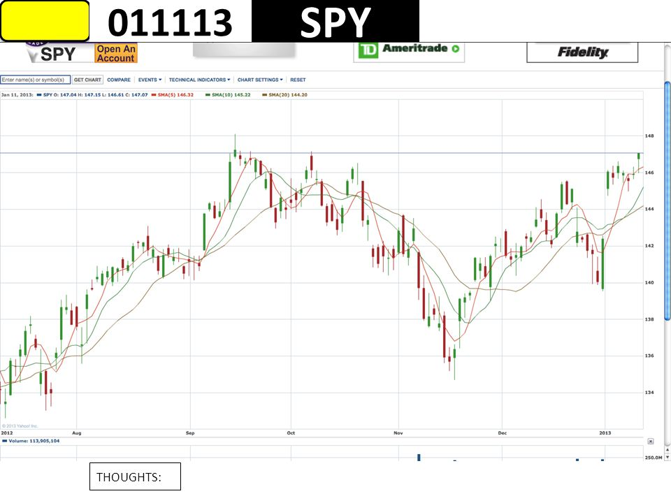 1 FB 011513 THOUGHTS: Markets close the day higher even though FB sold off.