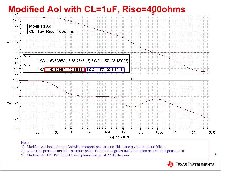 Modified Aol with CL=1uF, Riso=400ohms 11 Note: 1)Modified Aol looks like an Aol with a second pole around 1kHz and a zero at about 20kHz 2)No abrupt