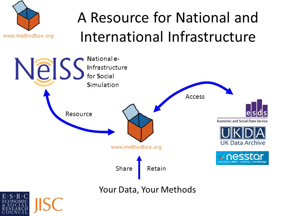 A Resource for National and International Infrastructure www.methodbox.org National e- Infrastructure for Social Simulation Resource Access Your Data, Your Methods ShareRetain