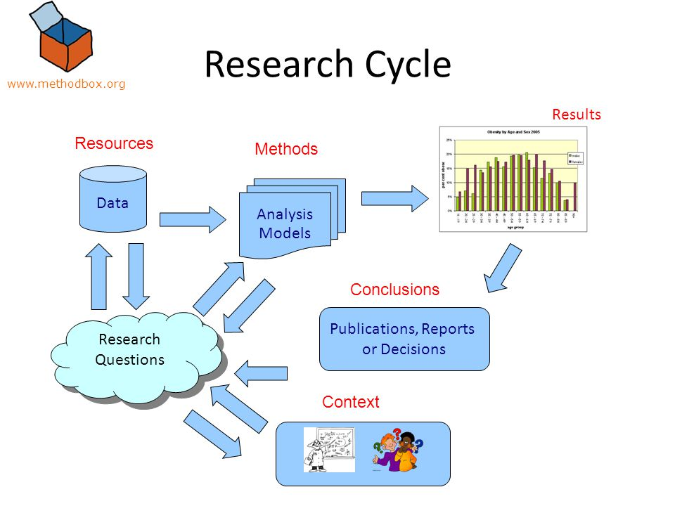 Research Cycle Data Analysis Models Results Research Questions Publications, Reports or Decisions Resources Methods Context Conclusions www.methodbox.org