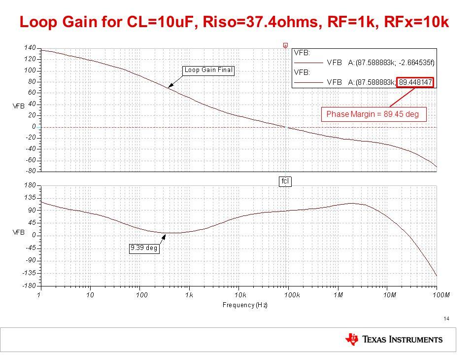 Loop Gain for CL=10uF, Riso=37.4ohms, RF=1k, RFx=10k 14 Phase Margin = 89.45 deg