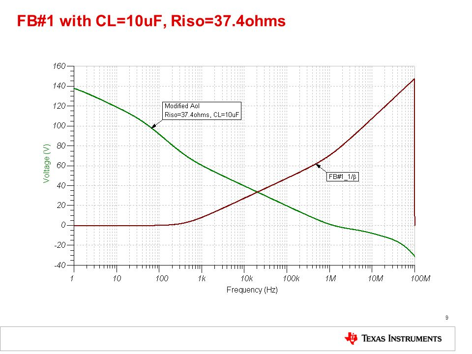 FB#1 with CL=10uF, Riso=37.4ohms Add FB#2 for Stability 10