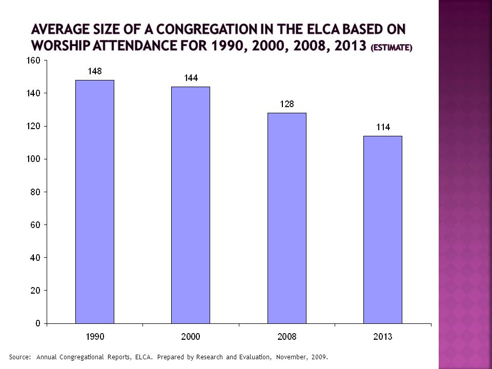 Source: Annual Congregational Reports, ELCA. Prepared by Research and Evaluation, November, 2009.