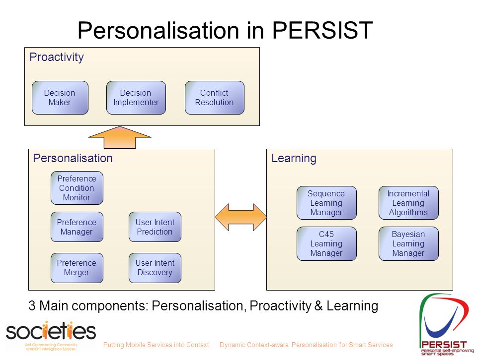Putting Mobile Services into ContextDynamic Context-aware Personalisation for Smart Services LearningPersonalisation Preference Merger Preference Mana