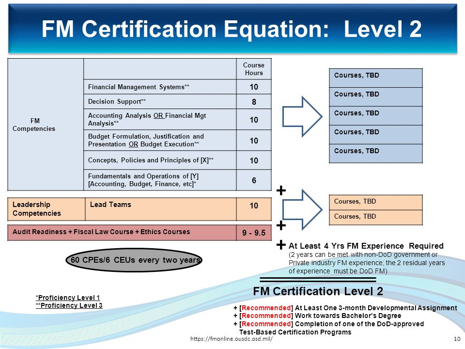 FM Certification Equation: Level 2 FM Competencies Course Hours Financial Management Systems** 10 Decision Support** 8 Accounting Analysis OR Financia