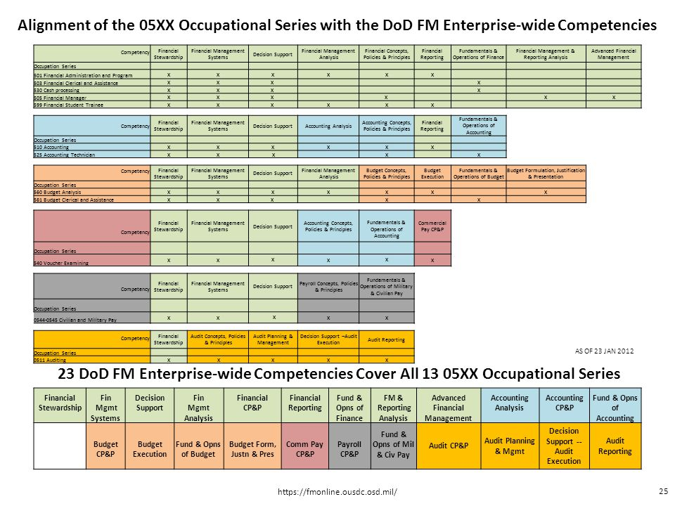 Alignment of the 05XX Occupational Series with the DoD FM Enterprise-wide Competencies 23 DoD FM Enterprise-wide Competencies Cover All 13 05XX Occupa
