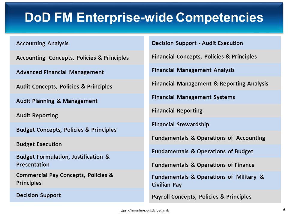 Accounting Analysis Accounting Concepts, Policies & Principles Advanced Financial Management Audit Concepts, Policies & Principles Audit Planning & Ma
