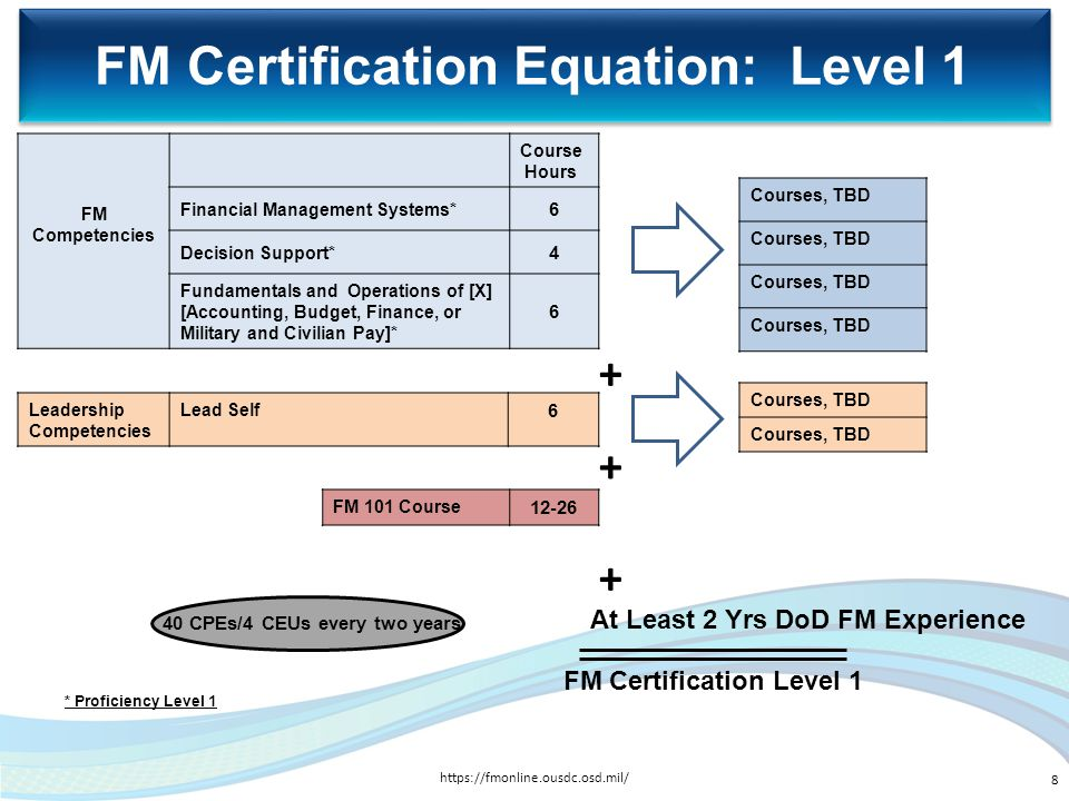 FM Certification Equation: Level 1 FM Competencies Course Hours Financial Management Systems* 6 Decision Support* 4 Fundamentals and Operations of [X]