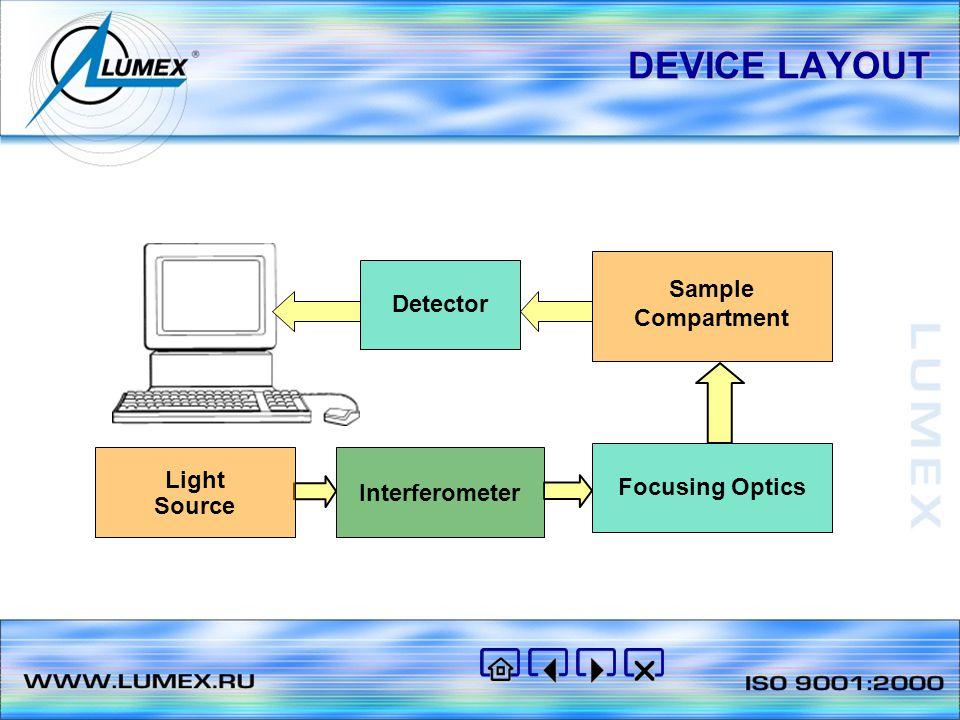 DEVICE LAYOUT Light Source Interferometer Focusing Optics Sample Compartment Detector