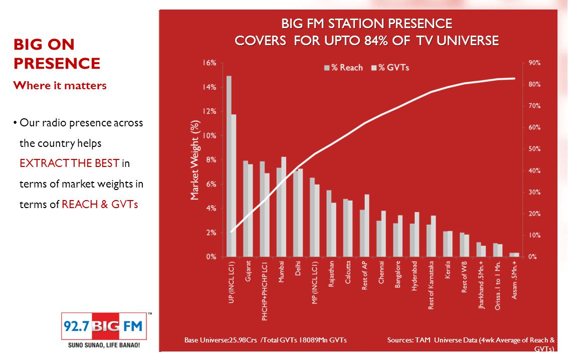 BIG ON PRESENCE Where it matters Our radio presence across the country helps EXTRACT THE BEST in terms of market weights in terms of REACH & GVTs BIG FM STATION PRESENCE COVERS FOR UPTO 84% OF TV UNIVERSE Base Universe:25.98Crs /Total GVTs 18089Mn GVTsSources: TAM Universe Data (4wk Average of Reach & GVTs)