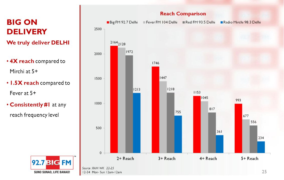 BIG ON DELIVERY We truly deliver DELHI 4X reach compared to Mirchi at 5+ 1.5X reach compared to Fever at 5+ Consistently #1 at any reach frequency level 25 Source :RAM WK 22-25 12-34 Mon- Sun 12am-12am