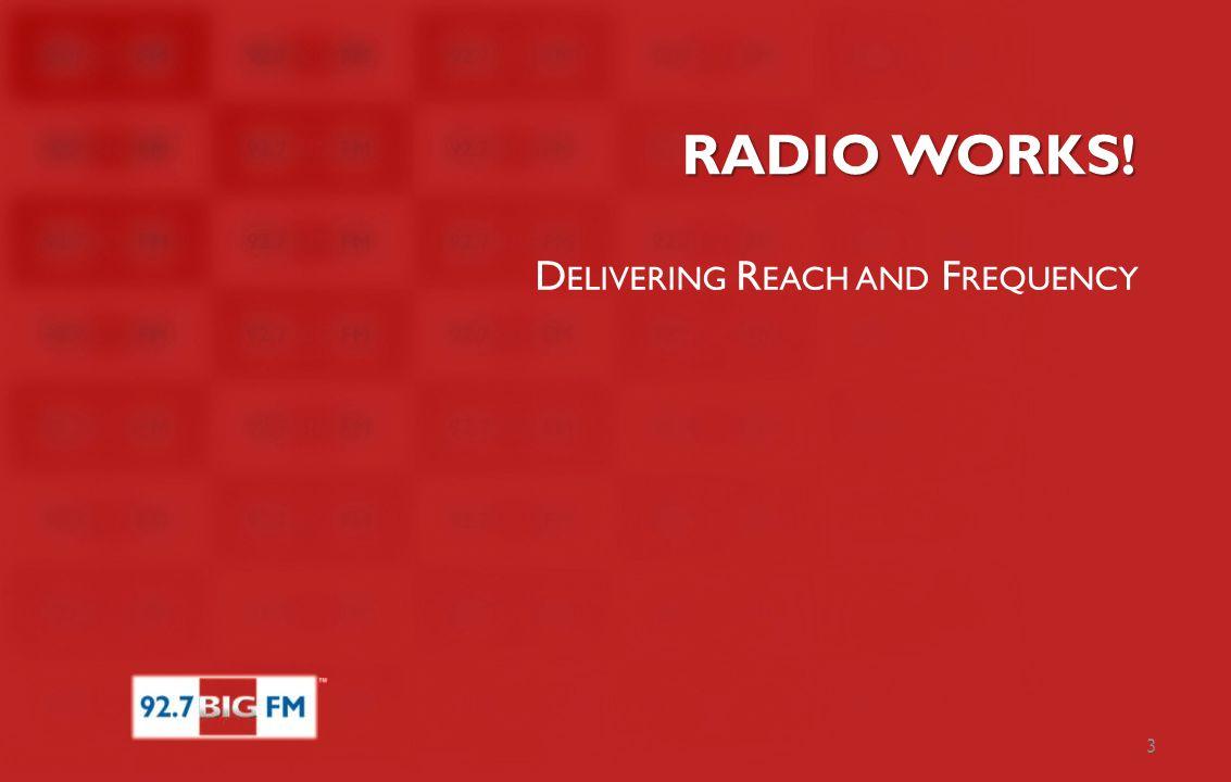 Radio & TV delivers equivalent REACH PEAK RADIO LISTENERSHIP IS ALMOST EQUAL TO PEAK TV REACH REACHING OUT 28 27 RADIO TV Source: TAM & RAM, TG: TV-CS 10+ & Radio – All 12+, Markets: 8 Metros, Period: Wk6-13'12 (In Millions)
