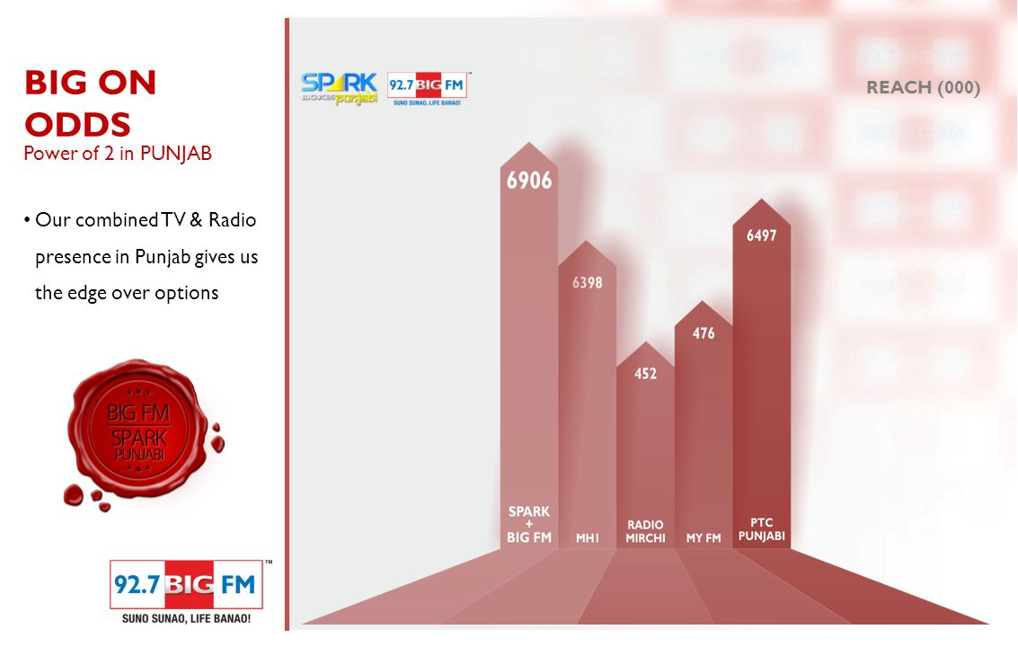 BIG ON ODDS Power of 2 in PUNJAB Our combined TV & Radio presence in Punjab gives us the edge over options REACH (000)