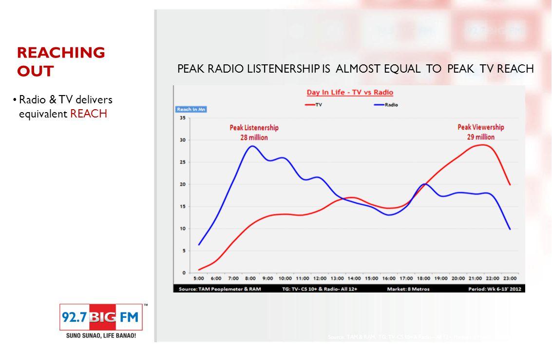 Radio & TV enjoy similar demographics. SIMILAR AUDIENCES