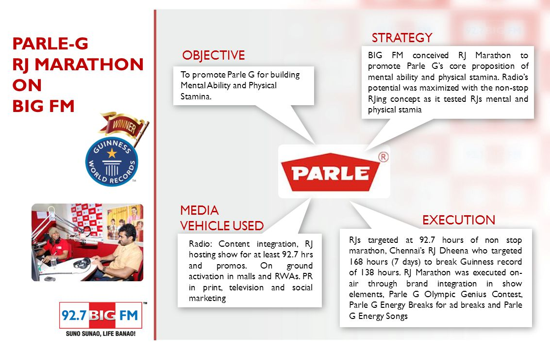 To promote Parle G for building Mental Ability and Physical Stamina.