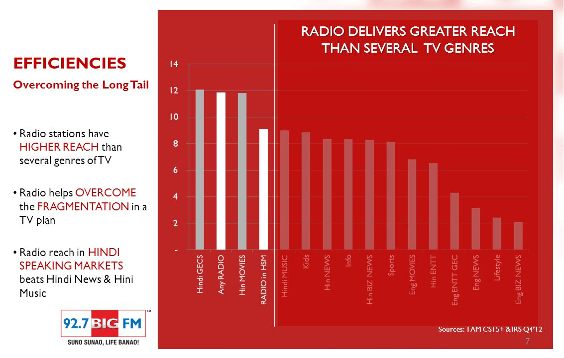 7 EFFICIENCIES Overcoming the Long Tail Radio stations have HIGHER REACH than several genres of TV Radio helps OVERCOME the FRAGMENTATION in a TV plan Radio reach in HINDI SPEAKING MARKETS beats Hindi News & Hini Music Sources: TAM CS15+ & IRS Q4'12 RADIO DELIVERS GREATER REACH THAN SEVERAL TV GENRES