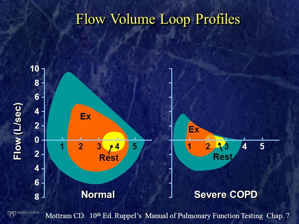 Flow Volume Loop Profiles Normal Flow (L/sec) 10 8 6 4 2 0 2 4 6 8 Severe COPD 1234512345 Rest Ex Mottram CD. 10 th Ed. Ruppel's Manual of Pulmonary F