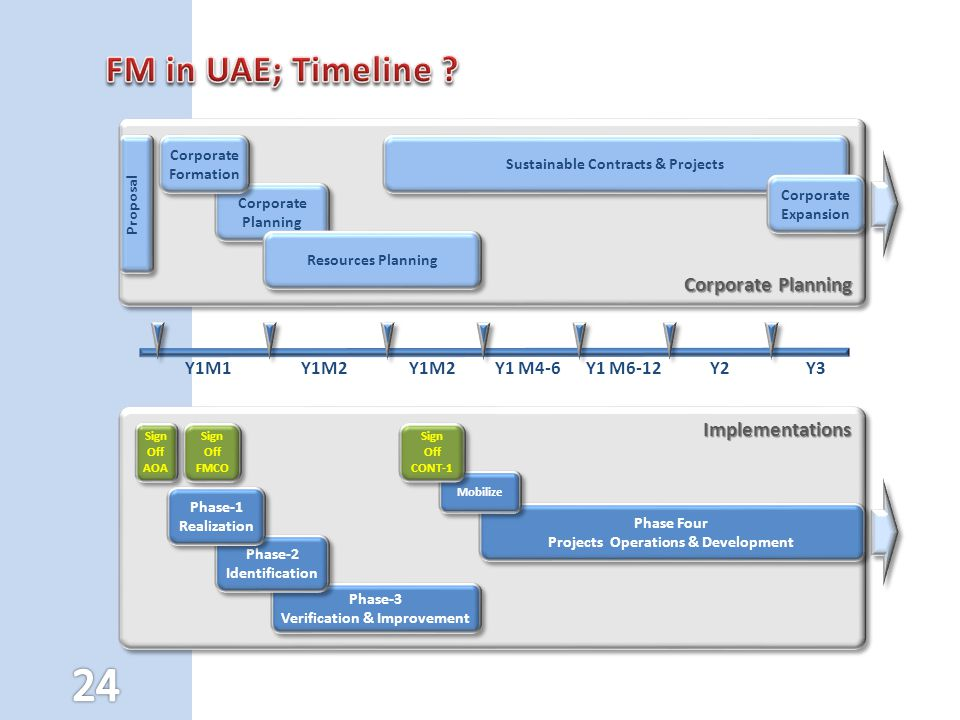 ImplementationsImplementations Phase-3 Verification & Improvement Phase-3 Verification & Improvement Phase Four Projects Operations & Development Phase Four Projects Operations & Development Phase-2 Identification Phase-2 Identification Phase-1 Realization Sign Off AOA Sign Off AOA Y1M2Y1M1Y1 M4-6Y2Y1M2Y1 M6-12 Sign Off FMCO Sign Off FMCO Corporate Planning Proposal Sustainable Contracts & Projects Corporate Planning Corporate Formation Corporate Formation Corporate Expansion Resources Planning Mobilize Sign Off CONT-1 Sign Off CONT-1 Y3