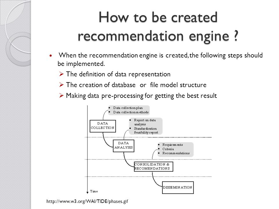 When the recommendation engine is created, the following steps should be implemented.