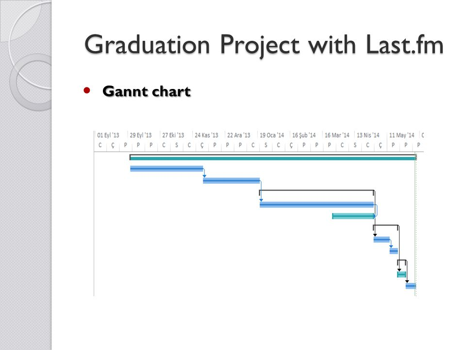 Graduation Project with Last.fm Gannt chart