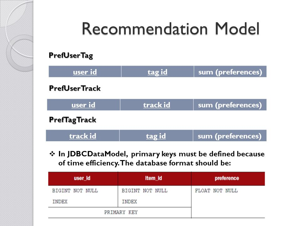 Recommendation Model user idtag idsum (preferences) user idtrack idsum (preferences) track idtag idsum (preferences)PrefUserTag PrefUserTrack PrefTagTrack  In JDBCDataModel, primary keys must be defined because of time efficiency.