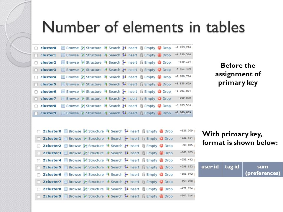 Number of elements in tables Before the assignment of primary key With primary key, format is shown below: user idtag idsum (preferences)