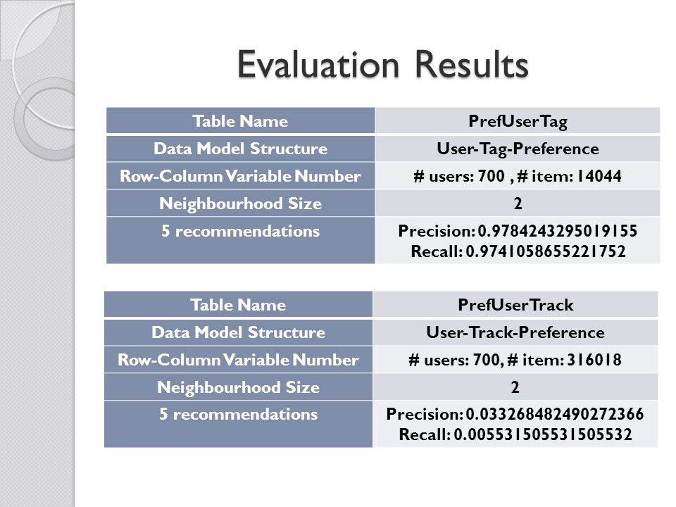Evaluation Results Table NamePrefUserTag Data Model StructureUser-Tag-Preference Row-Column Variable Number# users: 700, # item: 14044 Neighbourhood Size2 5 recommendationsPrecision: 0.9784243295019155 Recall: 0.9741058655221752 Table NamePrefUserTrack Data Model StructureUser-Track-Preference Row-Column Variable Number# users: 700, # item: 316018 Neighbourhood Size2 5 recommendationsPrecision: 0.033268482490272366 Recall: 0.005531505531505532