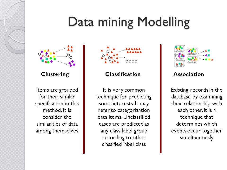 Data mining Modelling ClusteringClassificationAssociation Items are grouped for their similar specification in this method.
