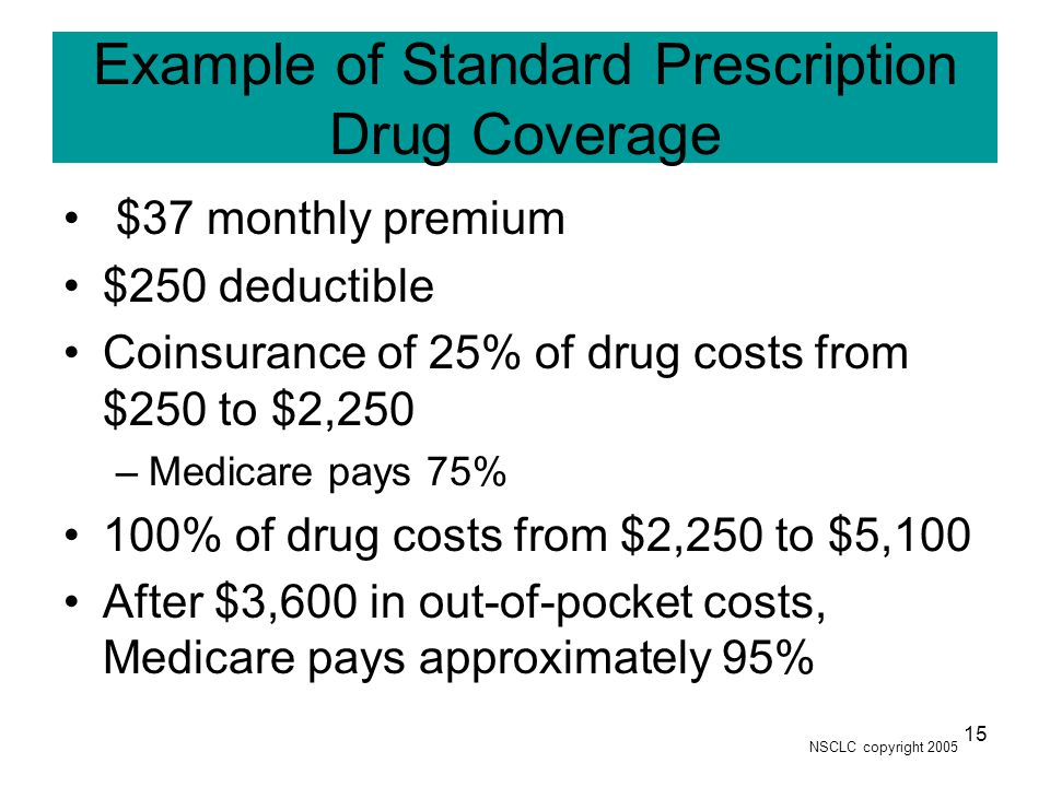 NSCLC copyright 2005 15 Example of Standard Prescription Drug Coverage $37 monthly premium $250 deductible Coinsurance of 25% of drug costs from $250 to $2,250 –Medicare pays 75% 100% of drug costs from $2,250 to $5,100 After $3,600 in out-of-pocket costs, Medicare pays approximately 95%